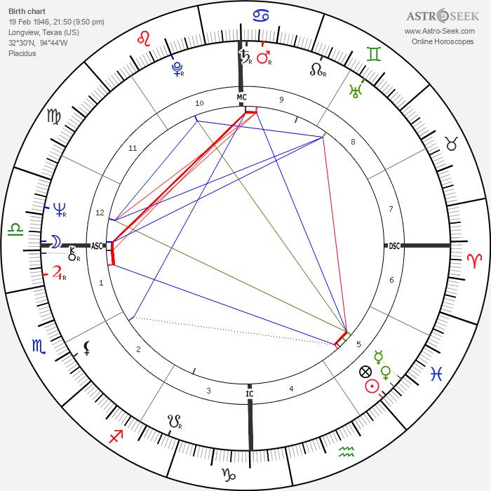Karen Silkwood - Astrology Natal Birth Chart