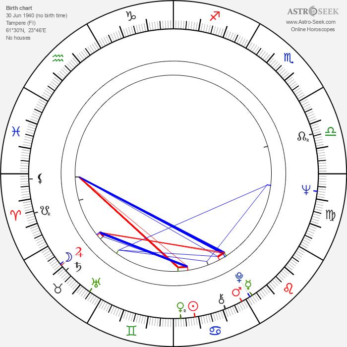 Kari Aronpuro - Astrology Natal Birth Chart