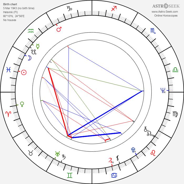 Kari Fall - Astrology Natal Birth Chart