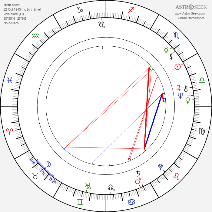 Kari-Juhani Tolonen - Astrology Natal Birth Chart