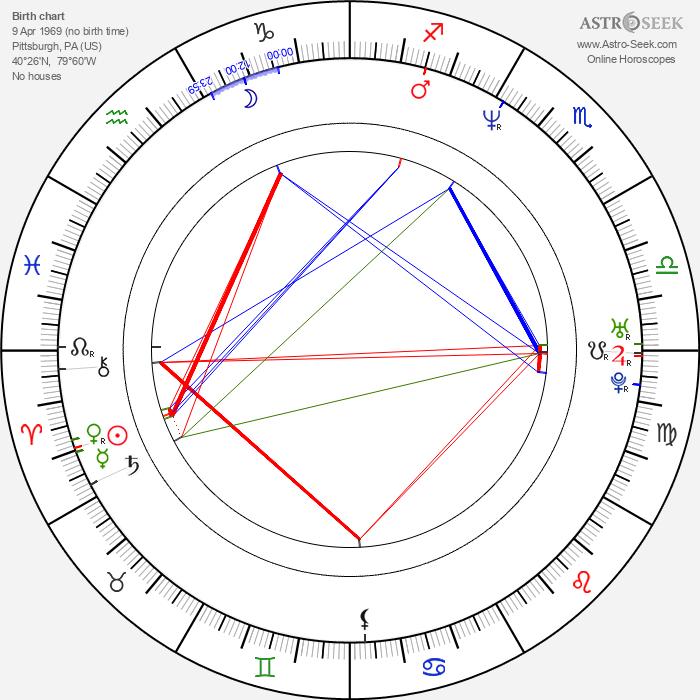 Kari Keegan - Astrology Natal Birth Chart