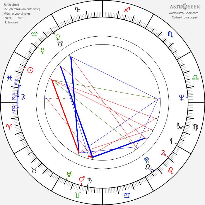 Kari Kekkonen - Astrology Natal Birth Chart