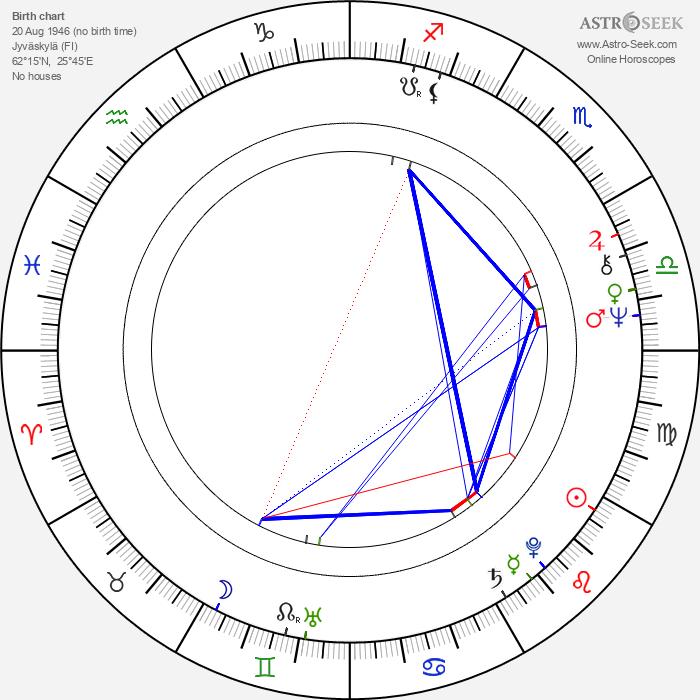 Kari Kihlström - Astrology Natal Birth Chart