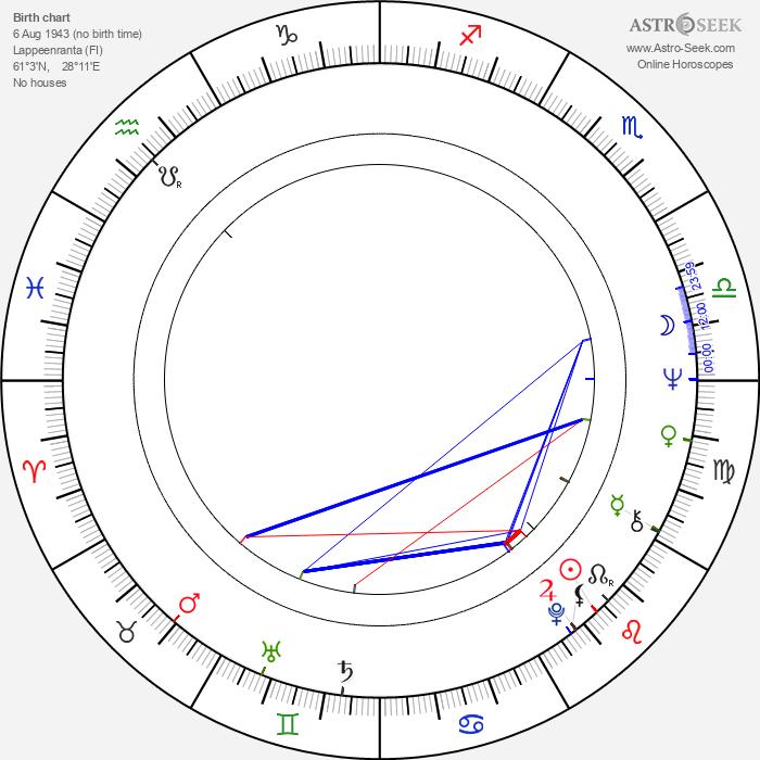 Kari Kyrönseppä - Astrology Natal Birth Chart