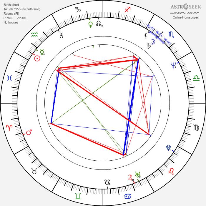 Kari Lehtomäki - Astrology Natal Birth Chart