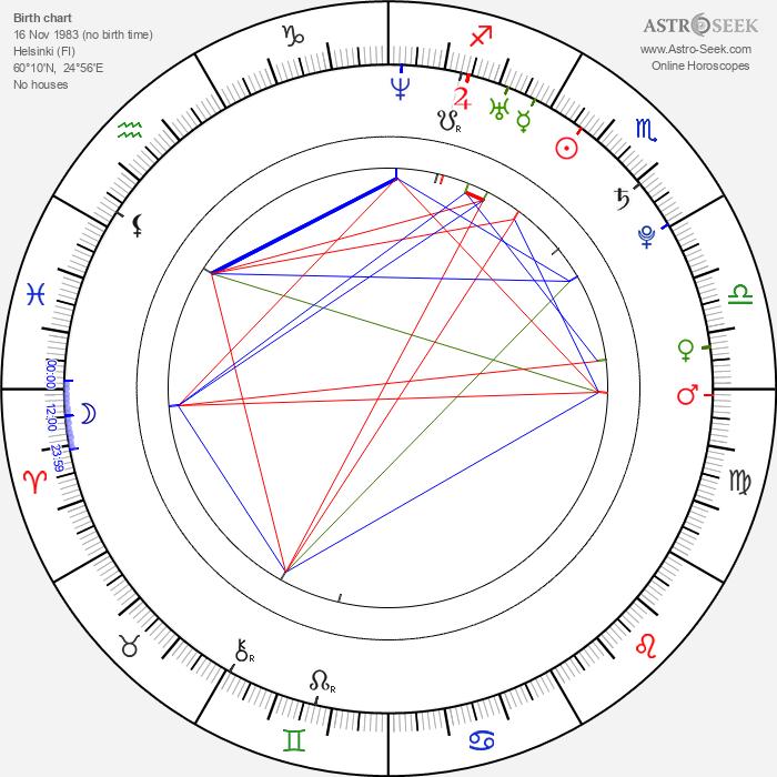 Kari Lehtonen - Astrology Natal Birth Chart