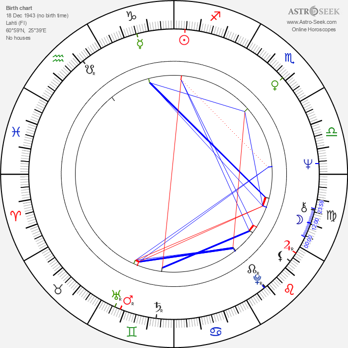 Kari Liila - Astrology Natal Birth Chart