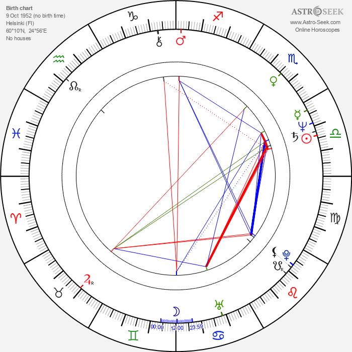 Kari Riipinen - Astrology Natal Birth Chart