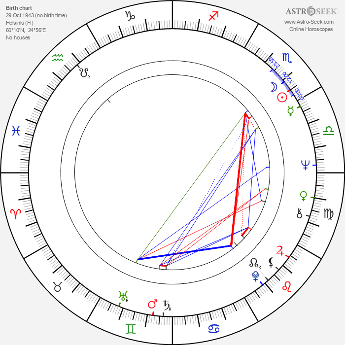 Kari Suvalo - Astrology Natal Birth Chart