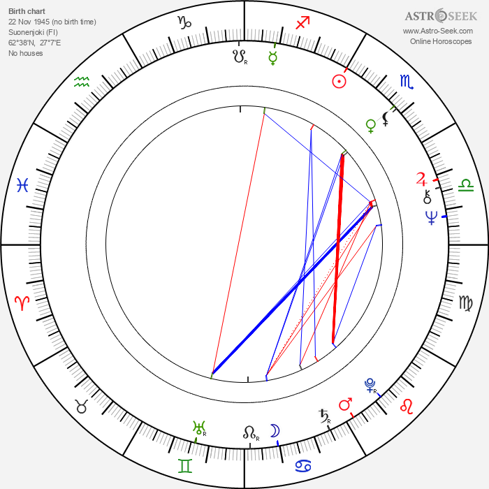 Kari Tapio - Astrology Natal Birth Chart