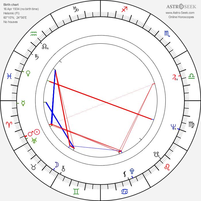 Kari Tuomisaari - Astrology Natal Birth Chart