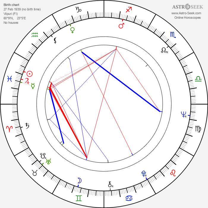 Kari Unho - Astrology Natal Birth Chart