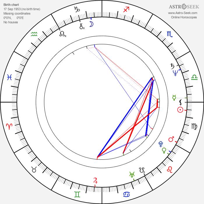 Kari Väänänen - Astrology Natal Birth Chart