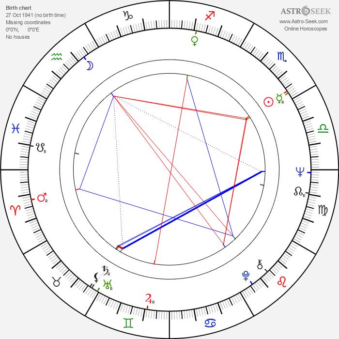 Kari Westerlund - Astrology Natal Birth Chart
