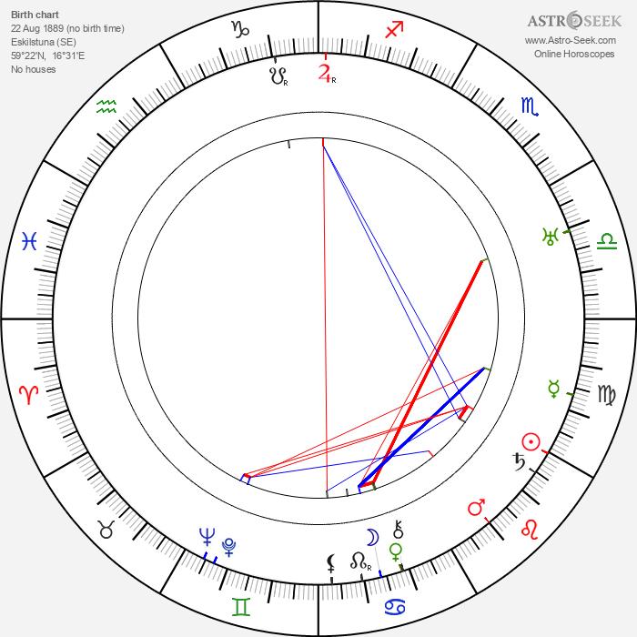 Karin Appelberg-Sandberg - Astrology Natal Birth Chart