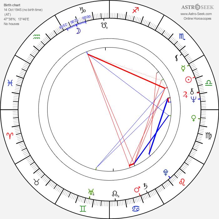 Karin Brandauer - Astrology Natal Birth Chart