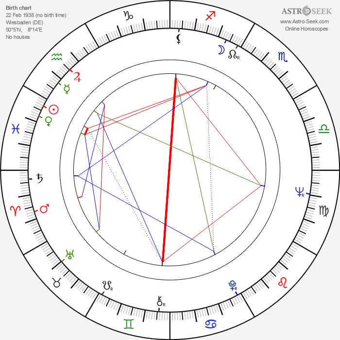 Karin Dor - Astrology Natal Birth Chart