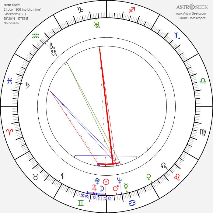 Karin Kavli - Astrology Natal Birth Chart
