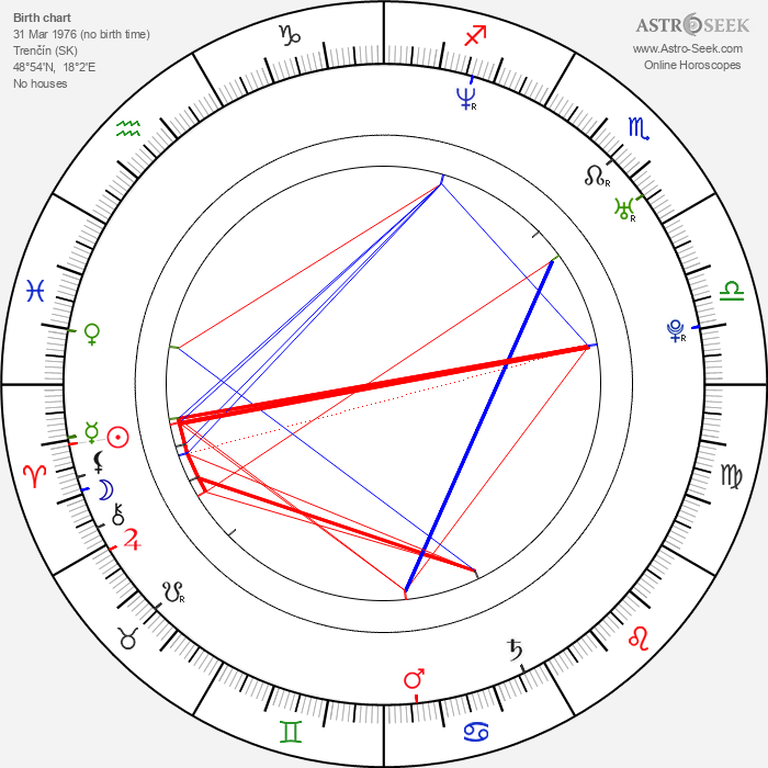 Karin Olasová - Astrology Natal Birth Chart