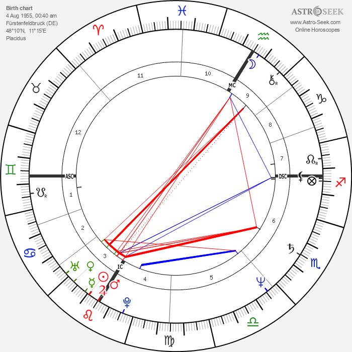 Karin Smith - Astrology Natal Birth Chart
