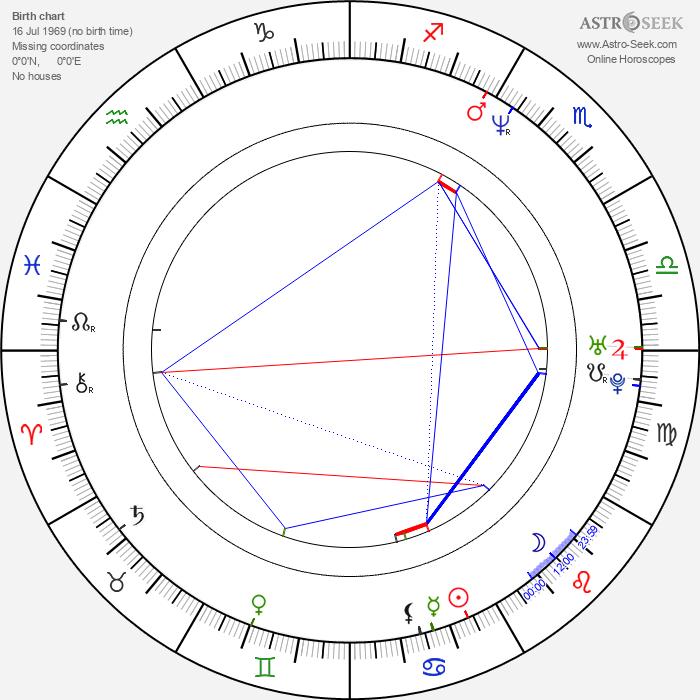 Karina Arroyave - Astrology Natal Birth Chart