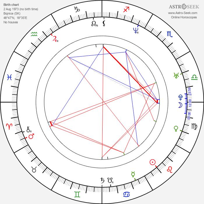 Karina Habšudová - Astrology Natal Birth Chart