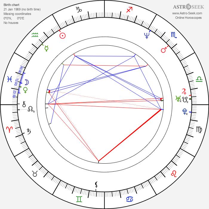 Karina Lombard - Astrology Natal Birth Chart