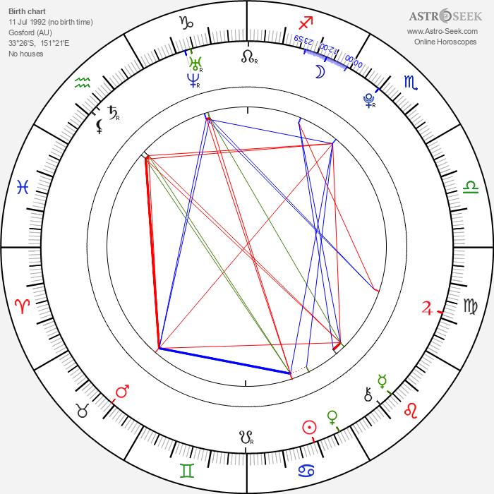 Karise Eden - Astrology Natal Birth Chart