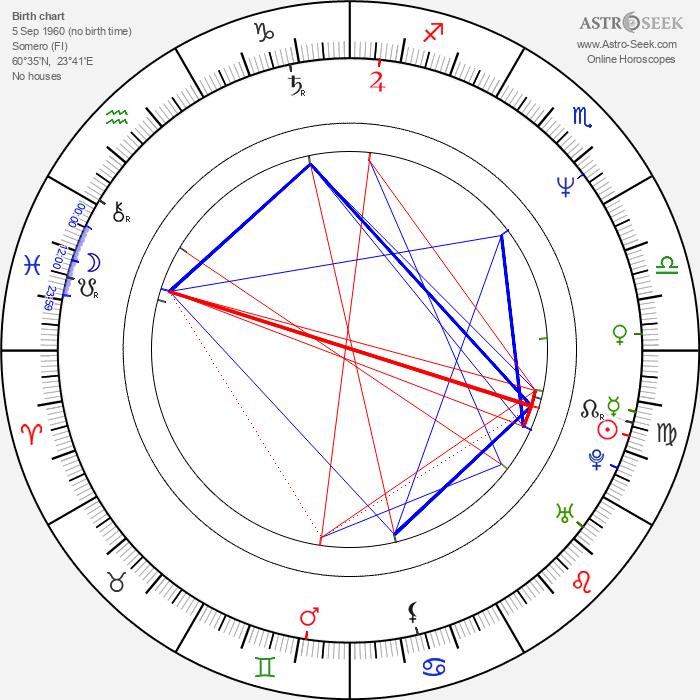 Karita Mattila - Astrology Natal Birth Chart