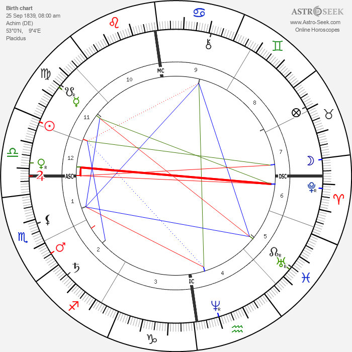 Karl Alfred von Zittel - Astrology Natal Birth Chart