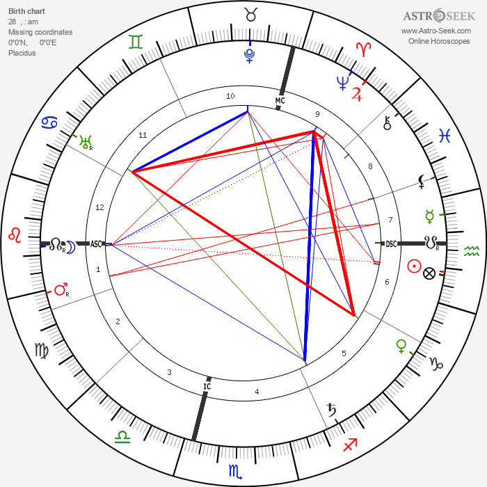 Karl Baisch - Astrology Natal Birth Chart