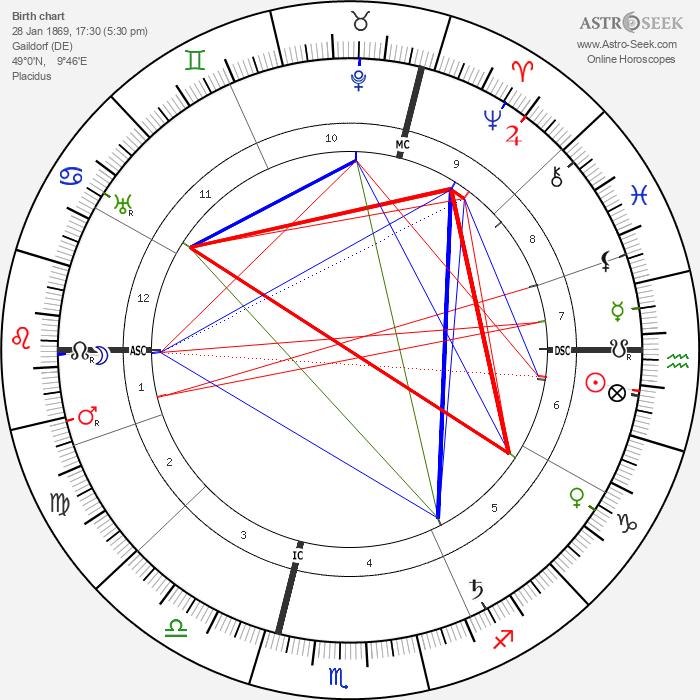 Karl Baisch - Astrology Natal Birth Chart