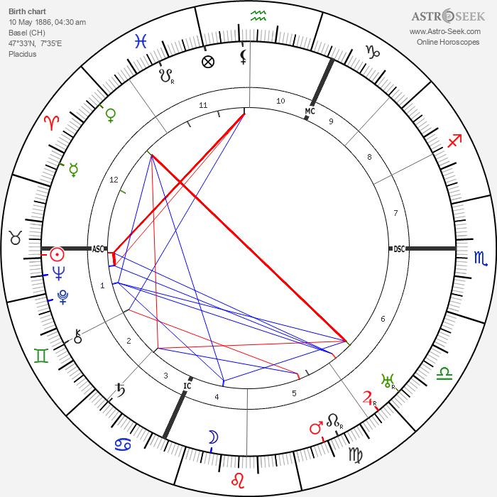Karl Barth - Astrology Natal Birth Chart