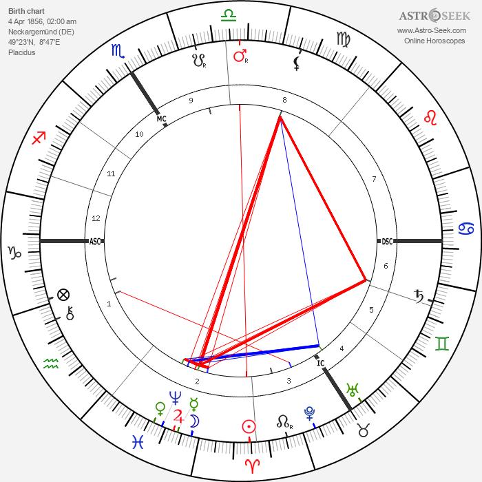 Karl Beck - Astrology Natal Birth Chart