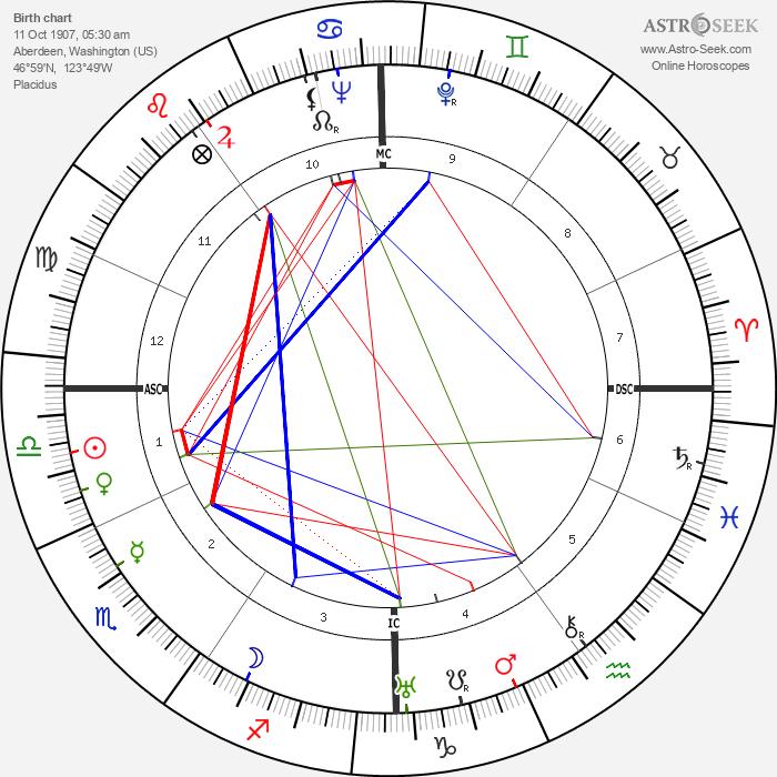 Karl Bendetsen - Astrology Natal Birth Chart