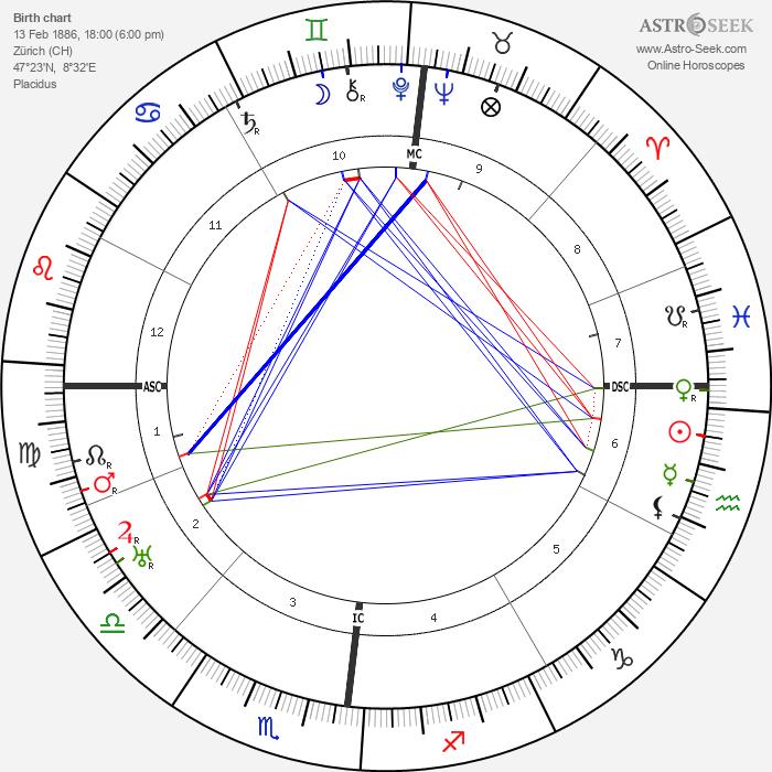 Karl Bickel - Astrology Natal Birth Chart