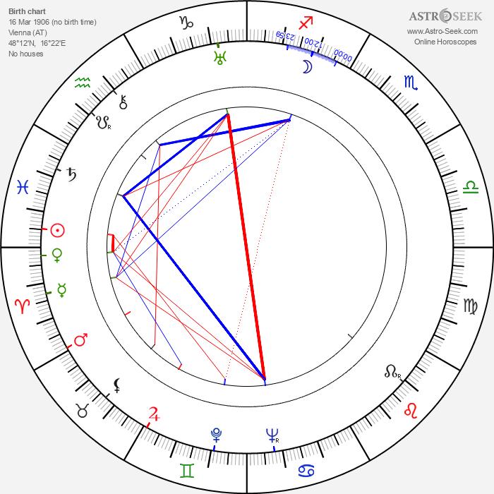 Karl Bruck - Astrology Natal Birth Chart