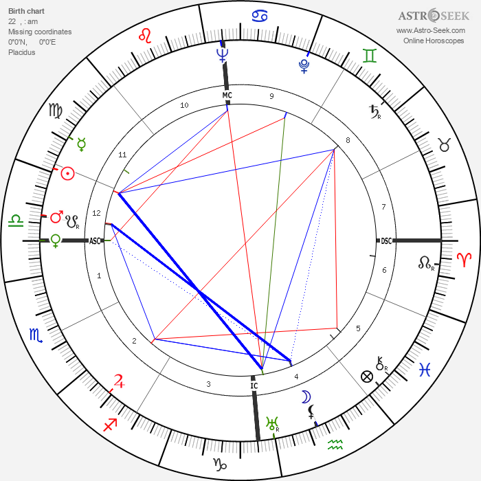 Karl Bucher - Astrology Natal Birth Chart