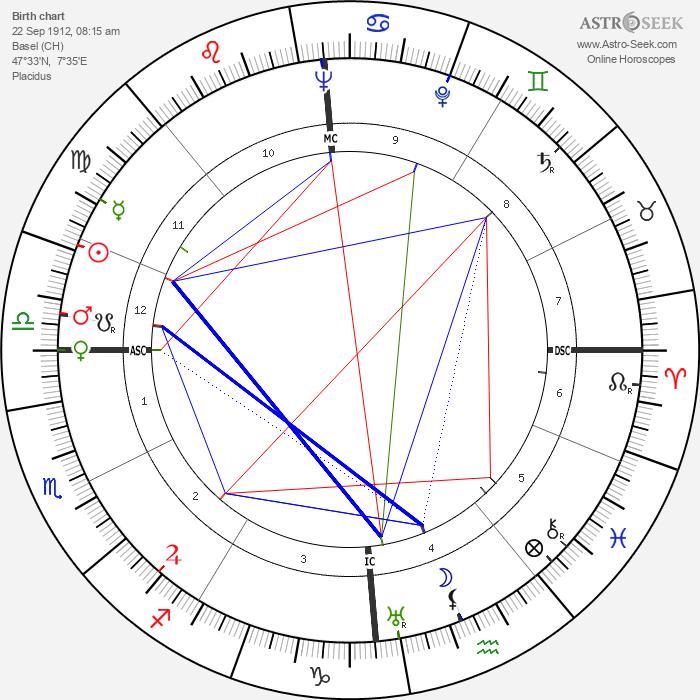 Karl Bucher - Astrology Natal Birth Chart