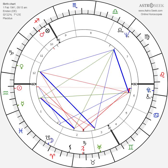 Karl Dall - Astrology Natal Birth Chart