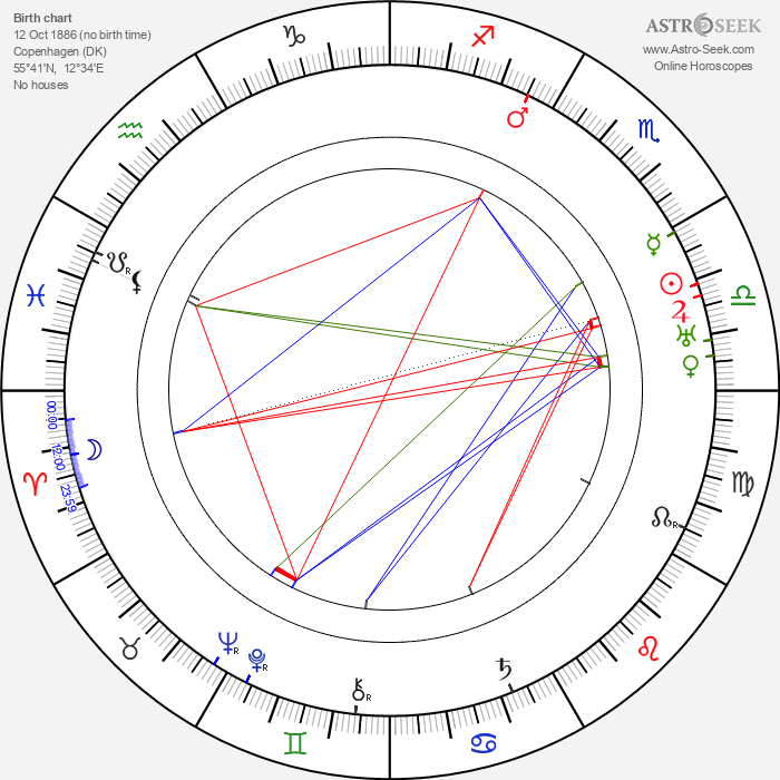 Karl Dane - Astrology Natal Birth Chart