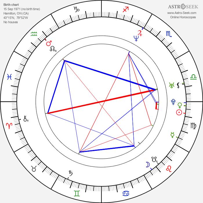 Karl DiPelino - Astrology Natal Birth Chart