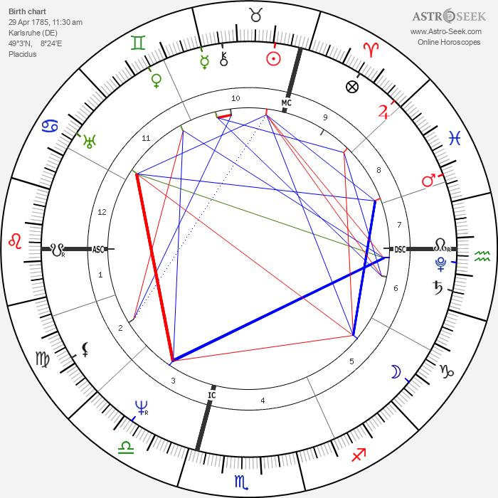 Karl Drais - Astrology Natal Birth Chart