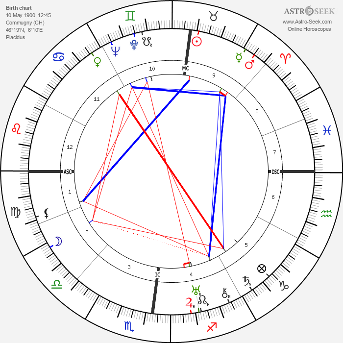 Karl Ernst Krafft - Astrology Natal Birth Chart
