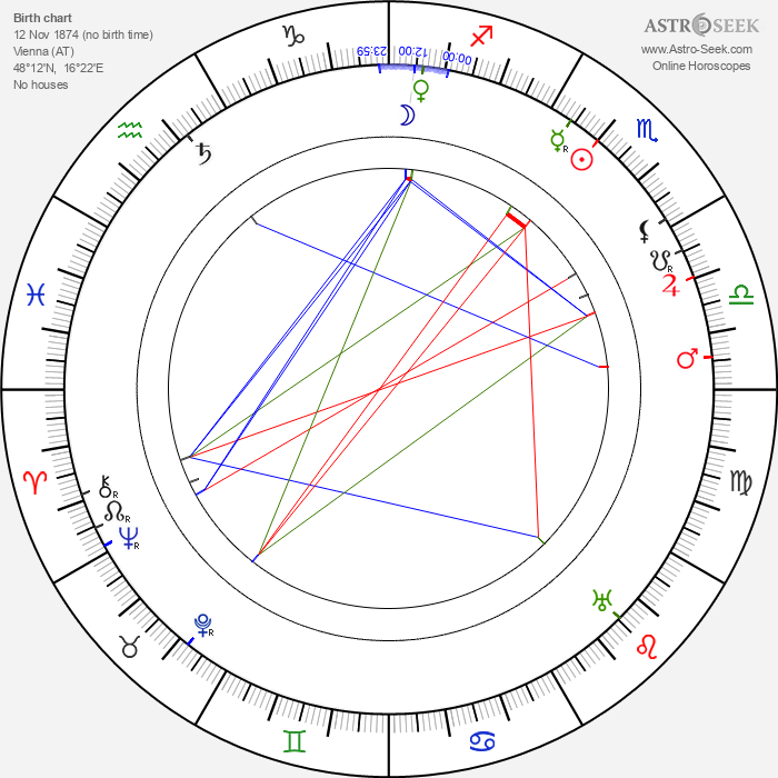 Karl Forest - Astrology Natal Birth Chart