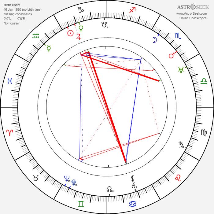 Karl Freund - Astrology Natal Birth Chart