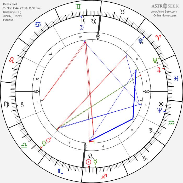 Karl Benz - Astrology Natal Birth Chart