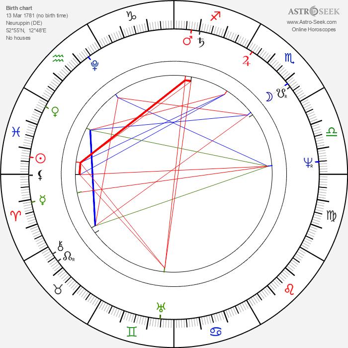 Karl Friedrich Schinkel - Astrology Natal Birth Chart