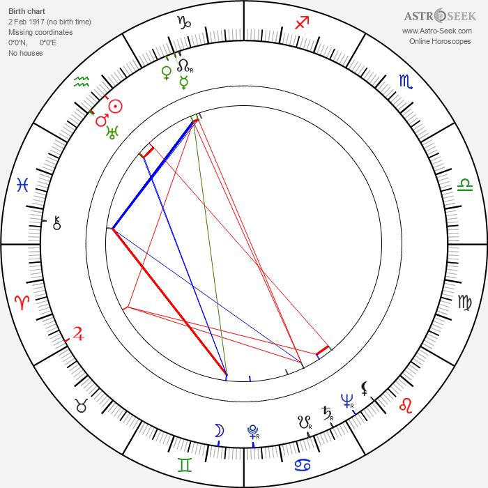Karl Gass - Astrology Natal Birth Chart