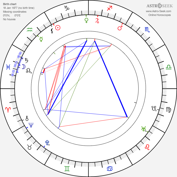 Karl Hans Strobl - Astrology Natal Birth Chart